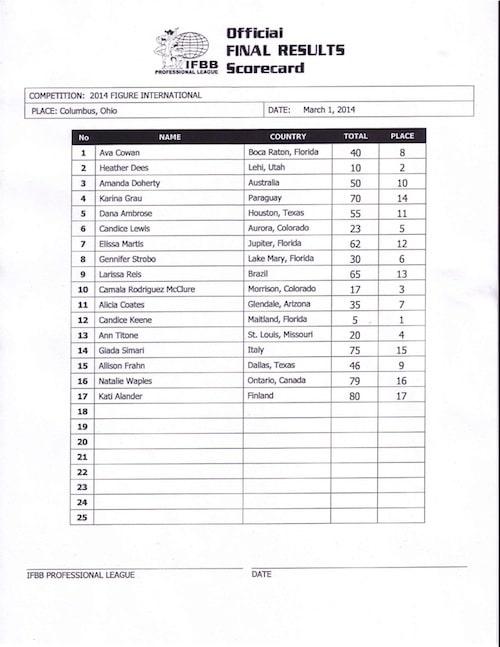 Figure Score Sheet