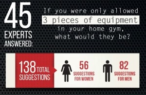 experts-reveal-best-home-gym-equipment-infographic_4