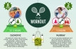 tennis Infographic - updated version